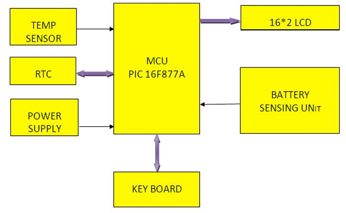 the functional block diagram of microcontroller based battery bank  protection is shown