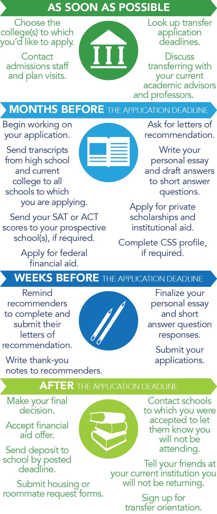 College Application Timeline For Transfer Students Transfer Student College Application Transferring College