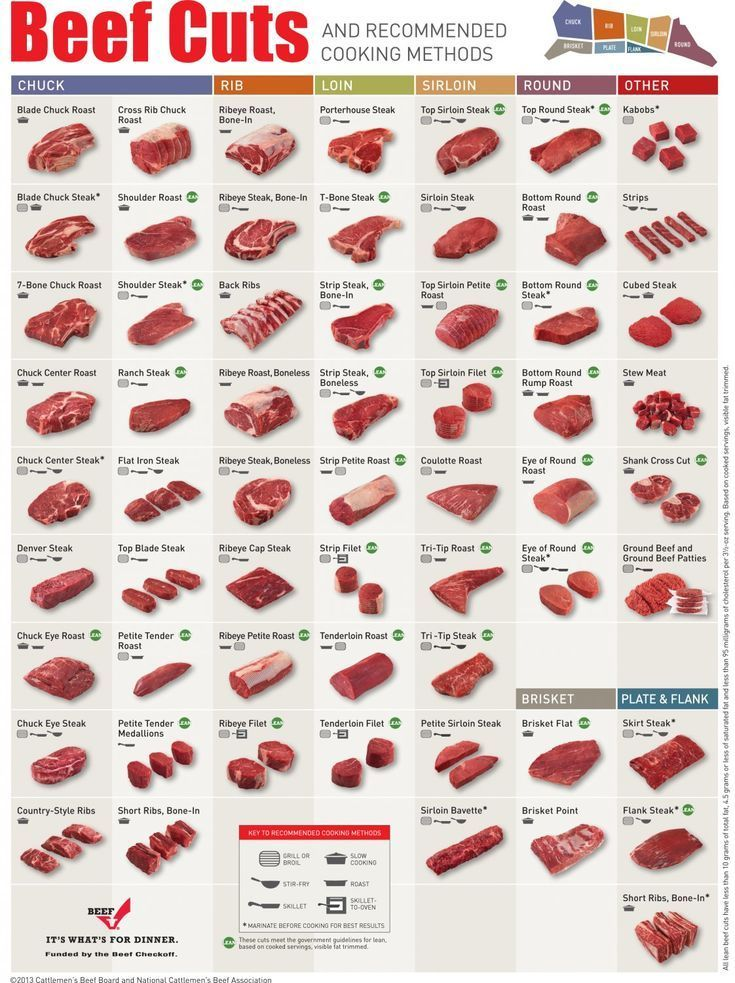 Photo of Beef Cuts Recommended cooking method table: polyester fabric poster (32 cm x 19 …