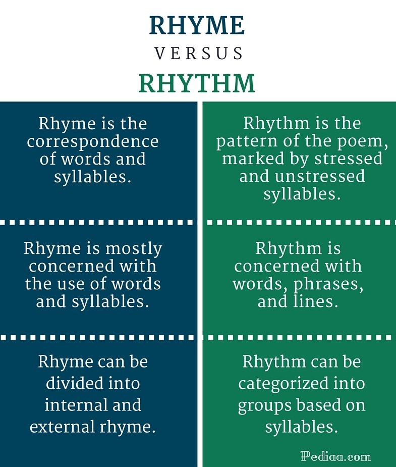 Difference Between Rhyme And Rhythm Infographic Word Stress Rhymes Types Of Rhyme