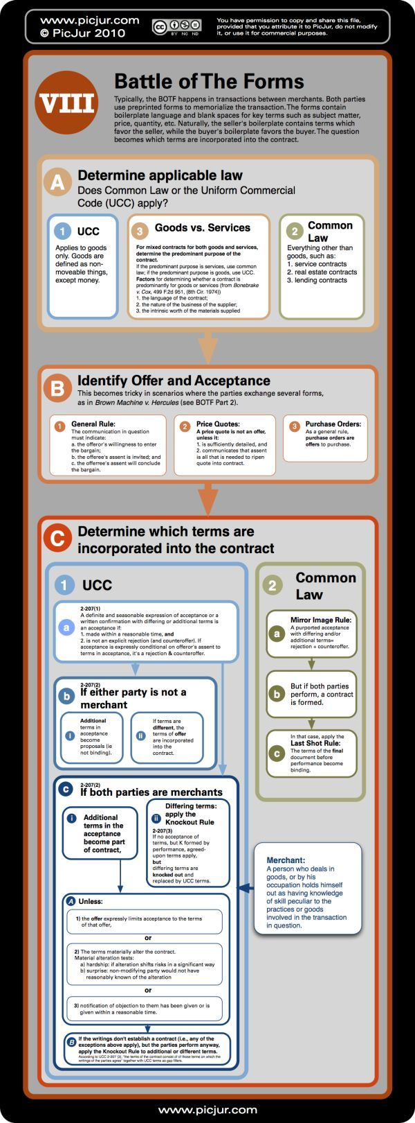 Contracts law offer and acceptance 4 law school - Battle Of The Forms Contract Law