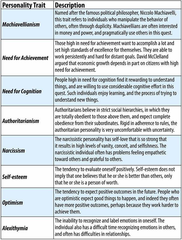 Personality Trait Negative Machiavellianism Paraphrasing Activitie Eap