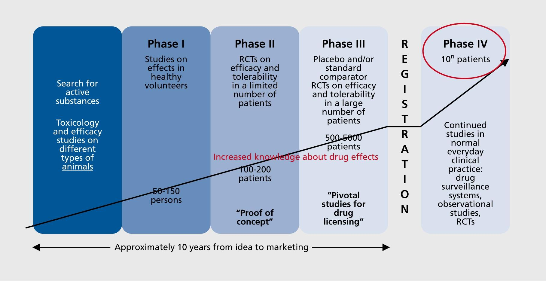phases of clinical research Clinical research, Clinical