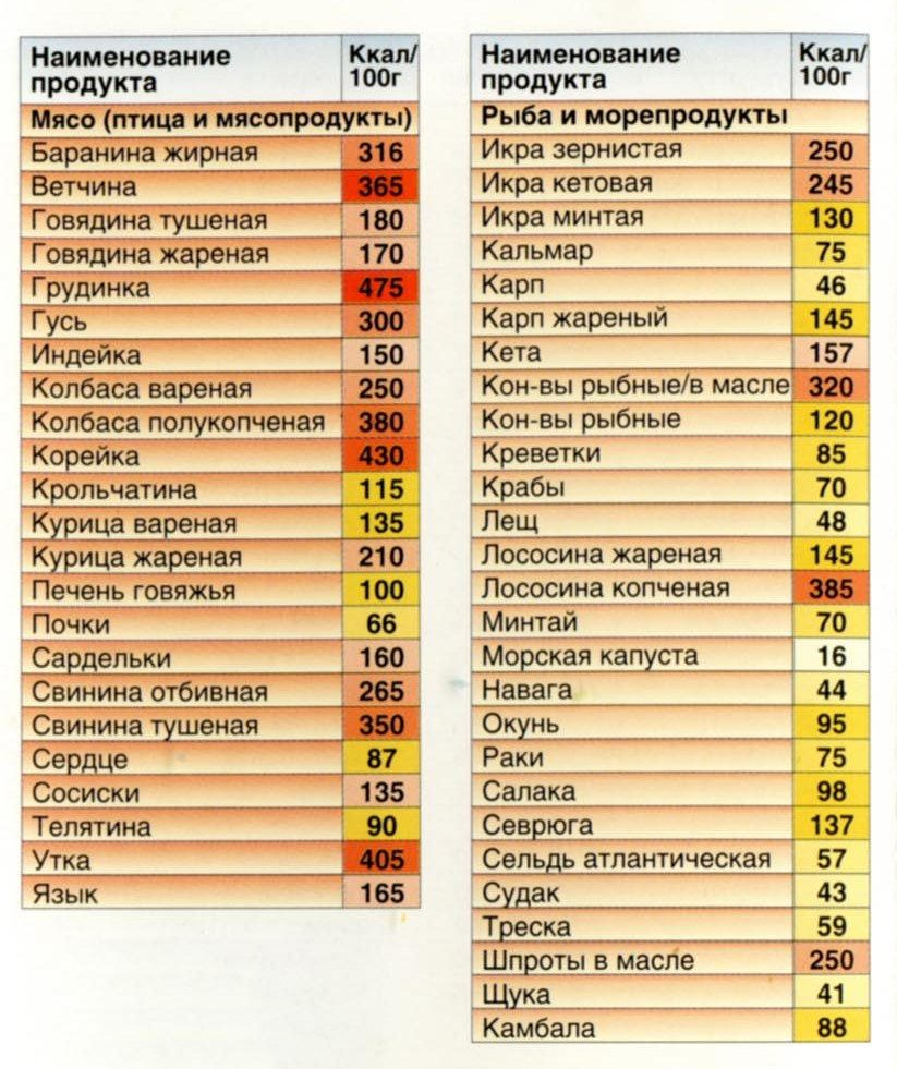 таблица подсчета калорий в продуктах при похудении
