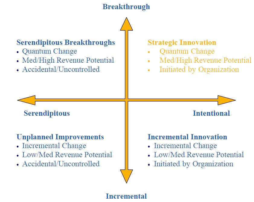 Innovation Quadrant showing Strategic Innovation