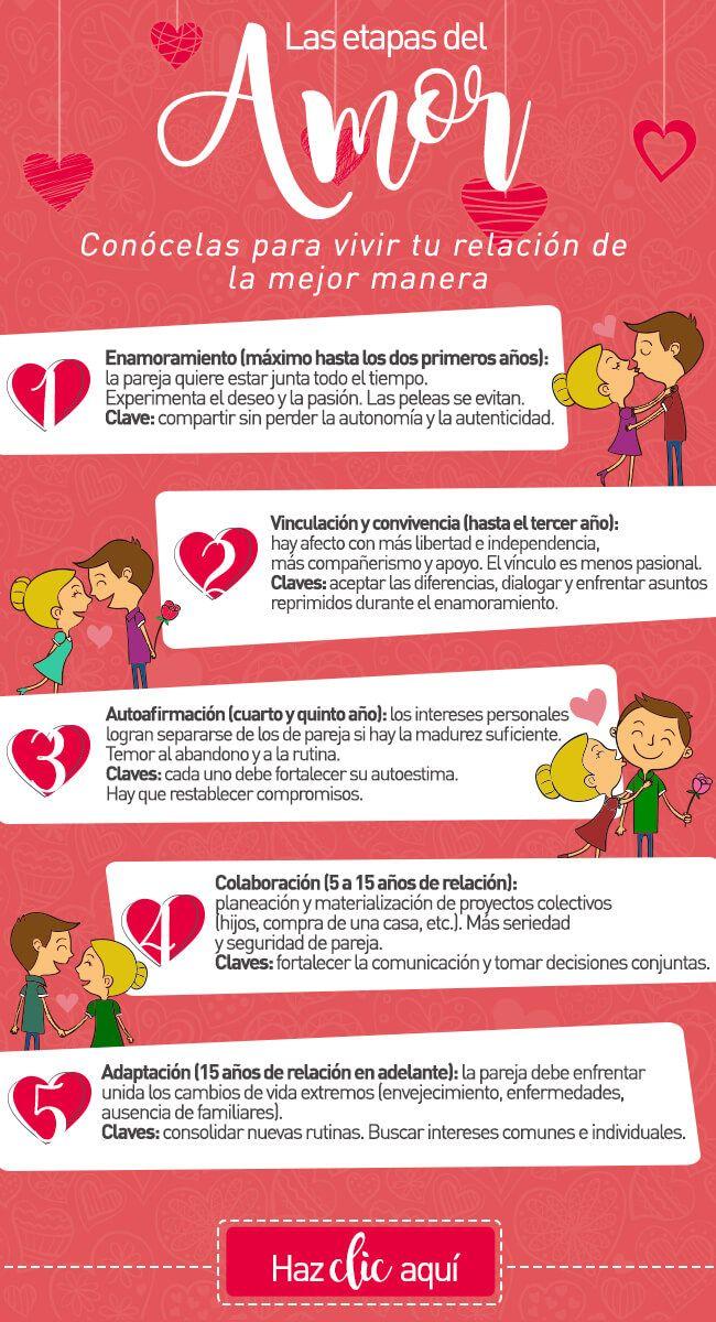 Diferentes etapas del amor