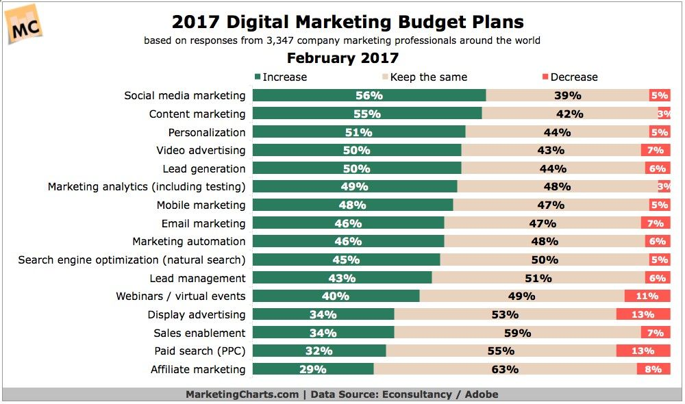 ChartXFTable From  Marketing Budget Trends By Channel