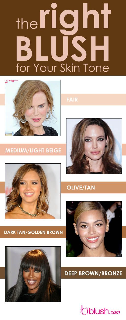 The Right Blush for Your Skin Tone: How important is ...