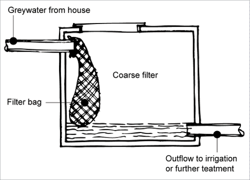 A diagram shows a simple greywater treatment system, where greywater from the house passes through a filter bag, and is further filtered by a coarse filter.