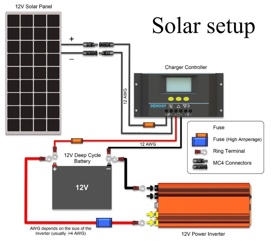 12v Solar Setup Part 3 Installation Electricity Pinterest Rv Panel Wiring Diagram On Grid Tie Instalation