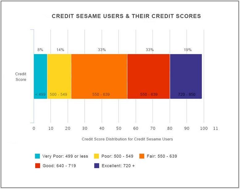5xx error loans for poor credit credit score credit