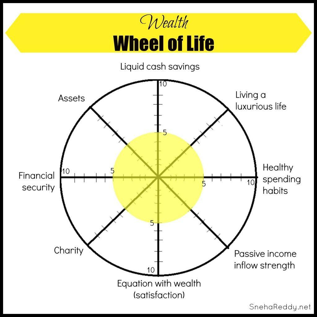 Worksheets Wellness Wheel Worksheet wheel of life wealth improving lives pinterest and wealth