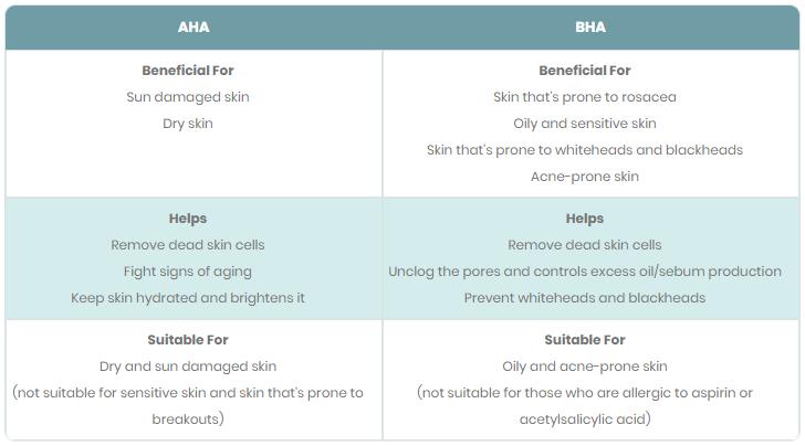 AHA and BHA
