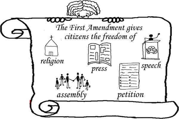 Amendment 1; Freedom of religion, speech, press, assembly