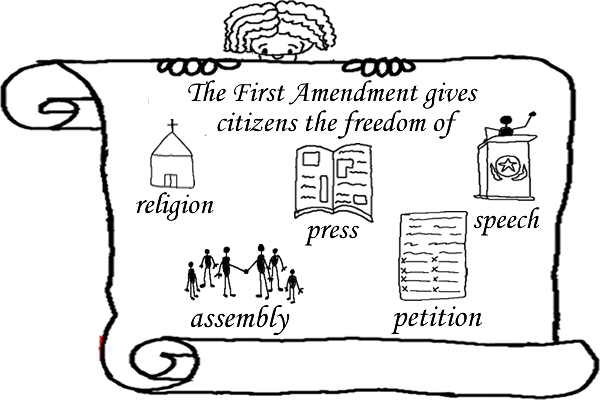 amendment 1 freedom of religion speech press assembly and