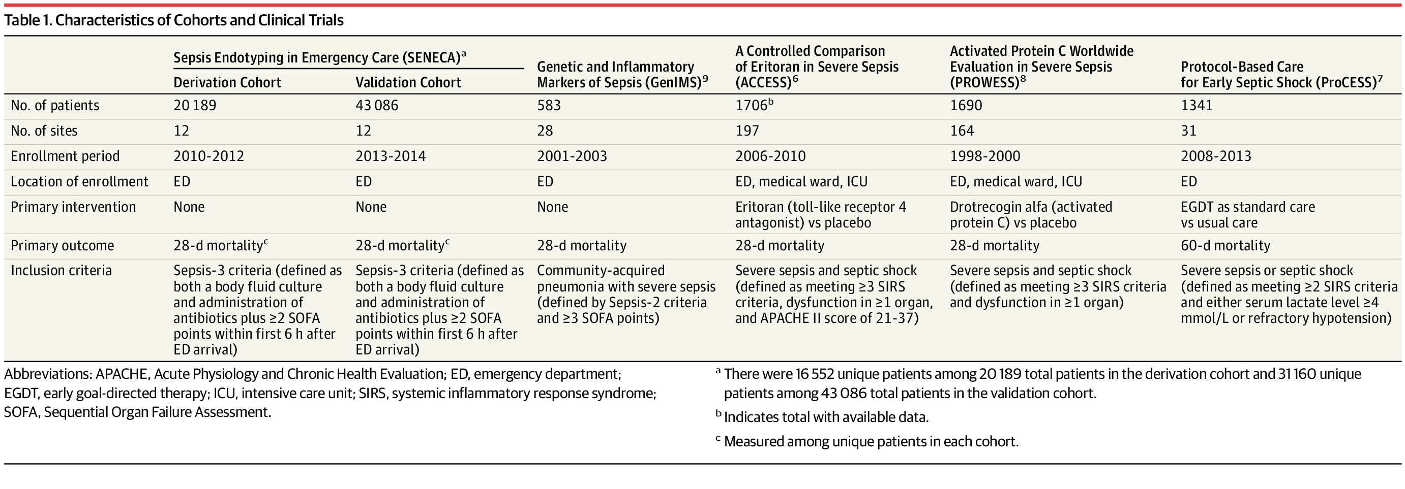 In this study, Sepsis-3 investigators use electronic