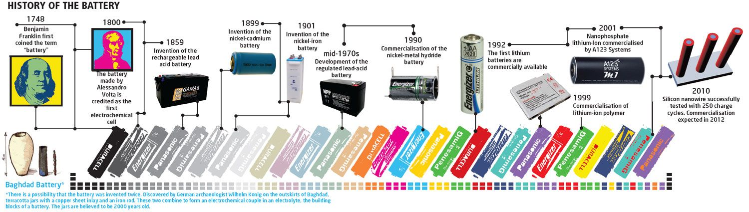 History Of Batteries A Timeline Energy storage, History