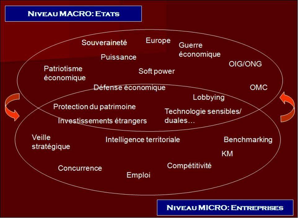 complexiteintelligenceeconomiquedomaines Intelligence