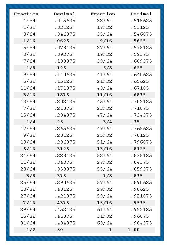 To Decimals Converter Laptuoso – Repeating Decimals to Fractions Worksheet