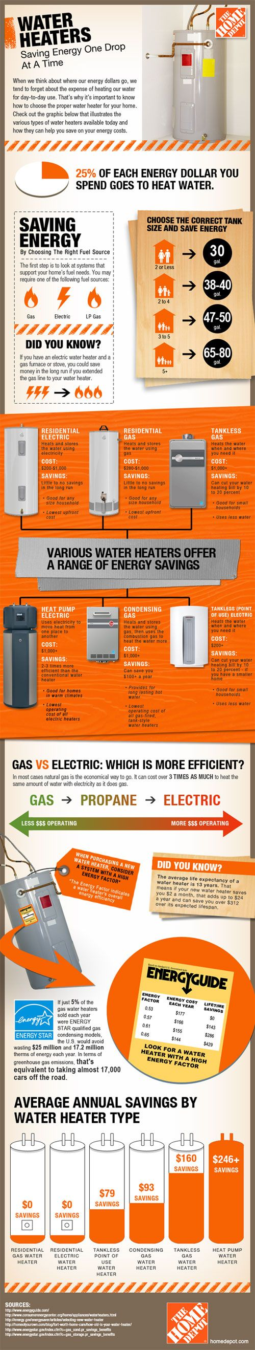 water heaters 101 how to choose the most efficient model infographic