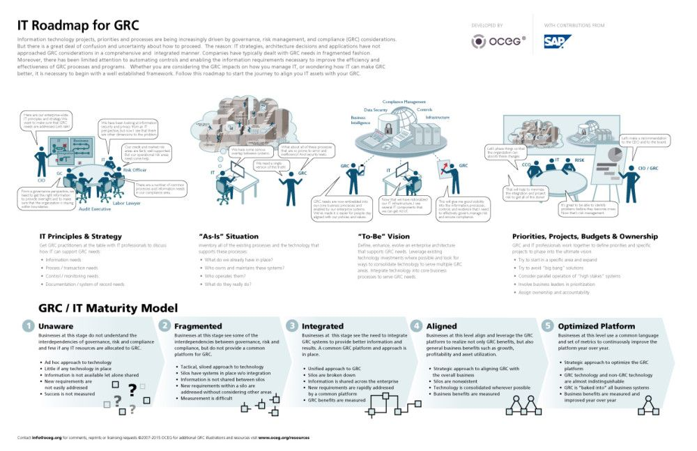 Illustration What Is The It Roadmap For Grc Service Design Service Blueprint Customer Journey Mapping