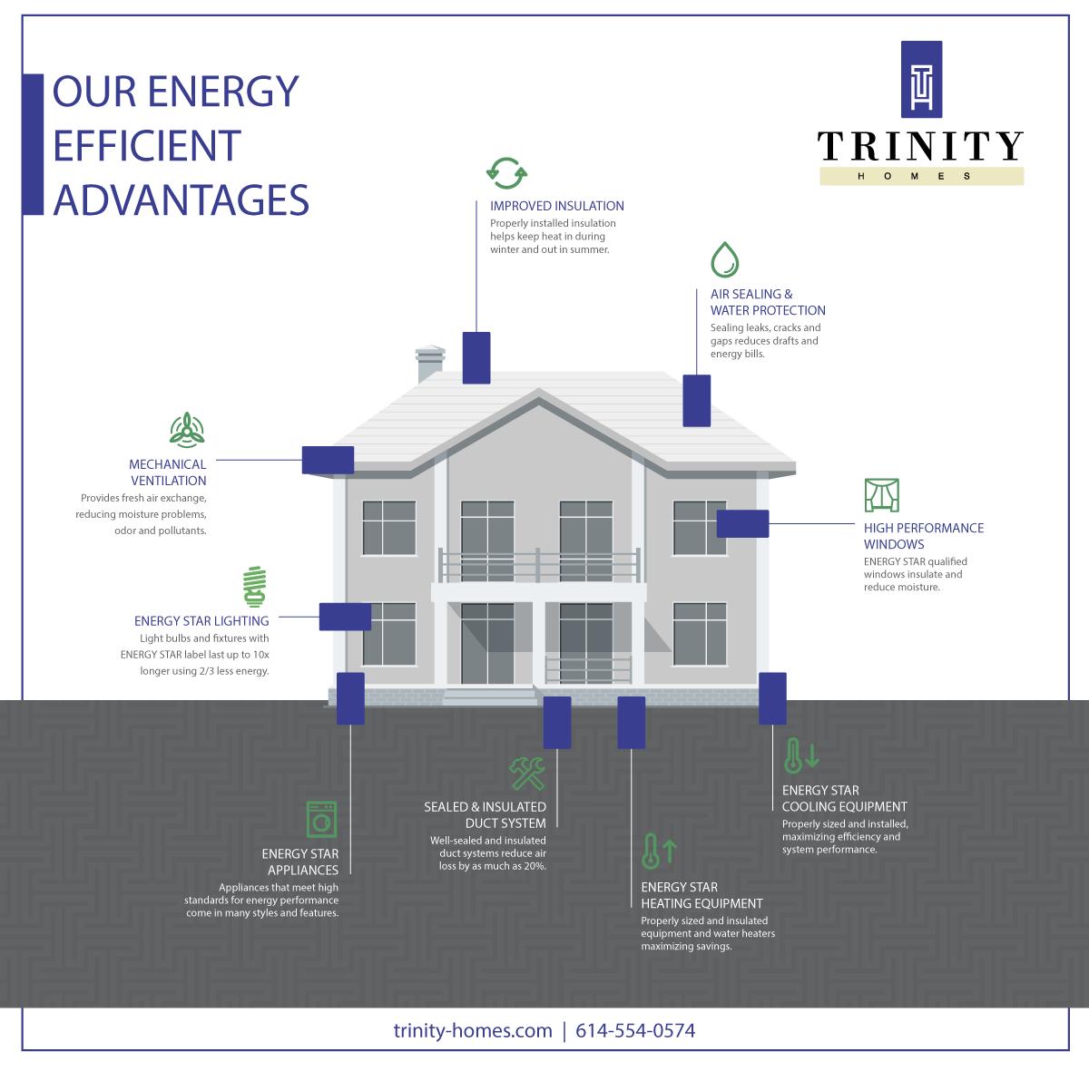 Our Energy Efficient Advantages Energy Efficiency Mechanical