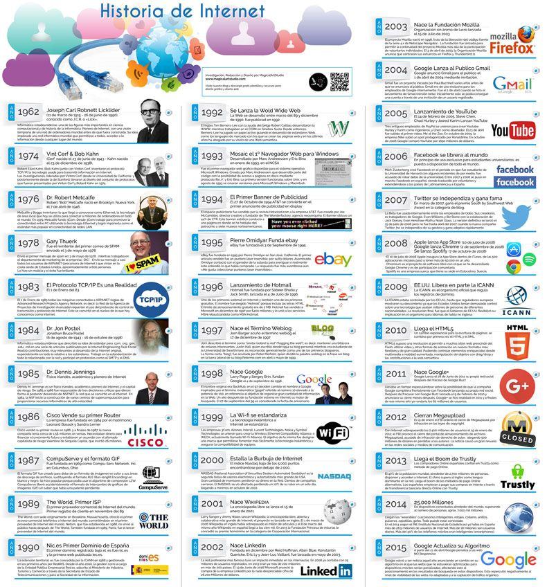 Infografia Historia De Internet 1962 A 2015 Magical Art Studio Historia Del Internet Clase De Informatica Internet