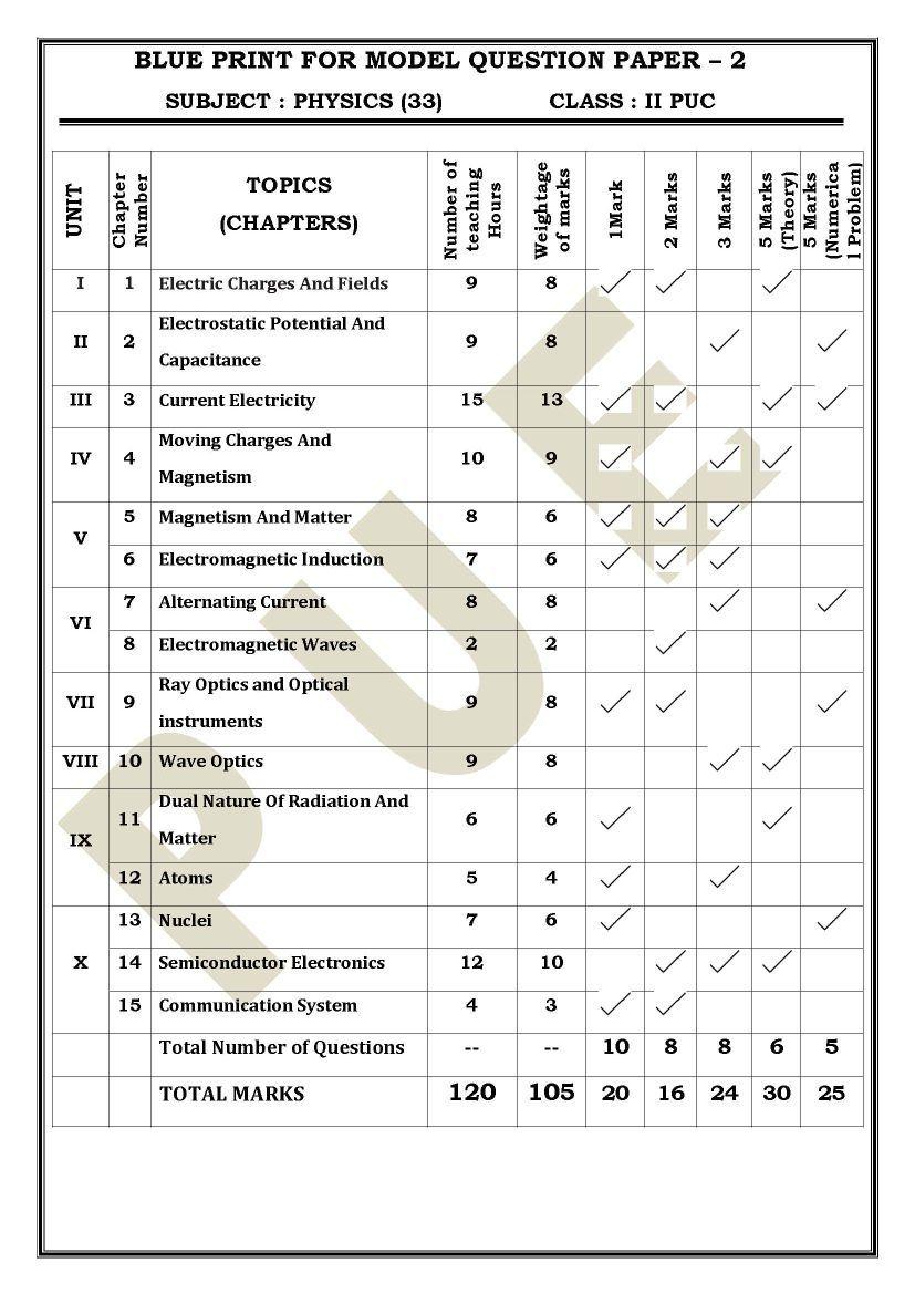 Blueprint for puc 2 science examination 2017 2018 eduvark malvernweather Images