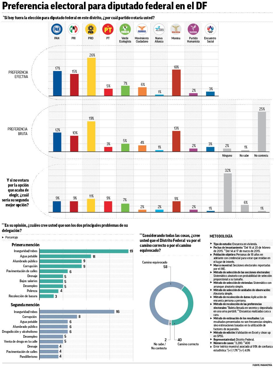 Tendencias de voto en el DF, según encuestas. 13/04/2015