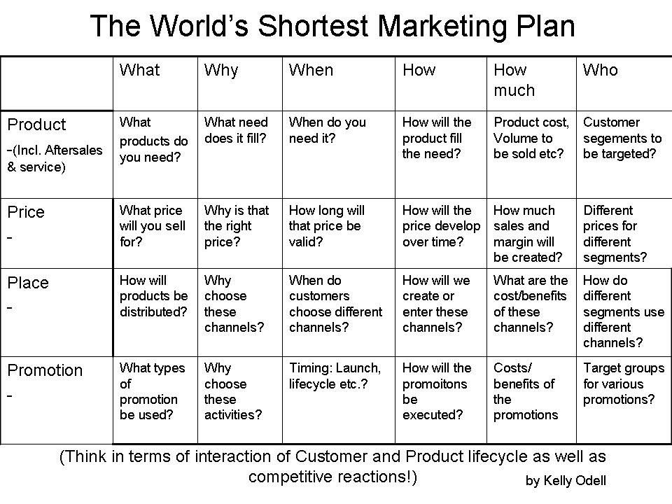 The World's shortest marketing plan (With images