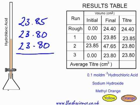 Titration Practical And Calculation Naoh And Hcl Teaching Chemistry Chemistry Practical Chemistry