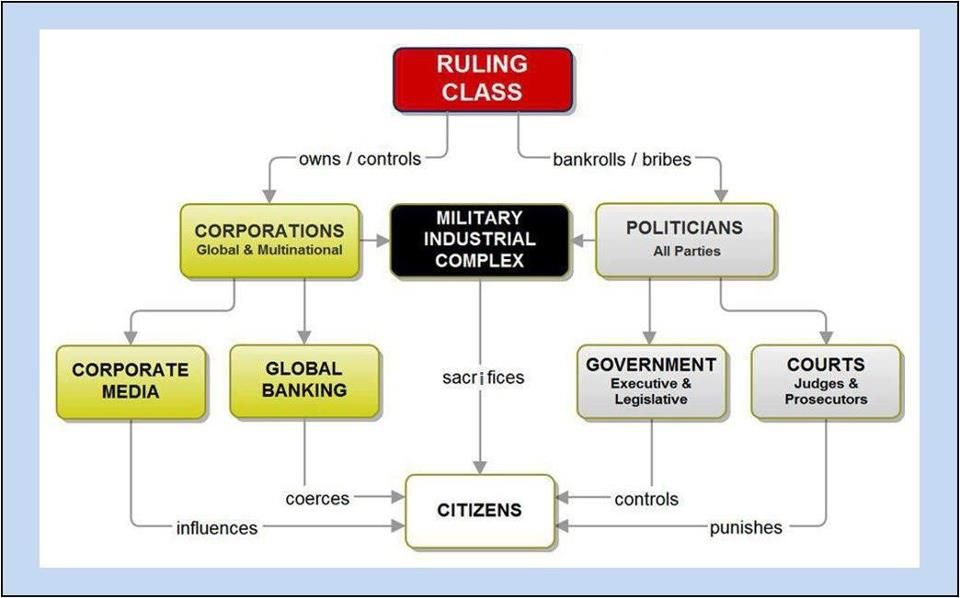 A take on the ruling class