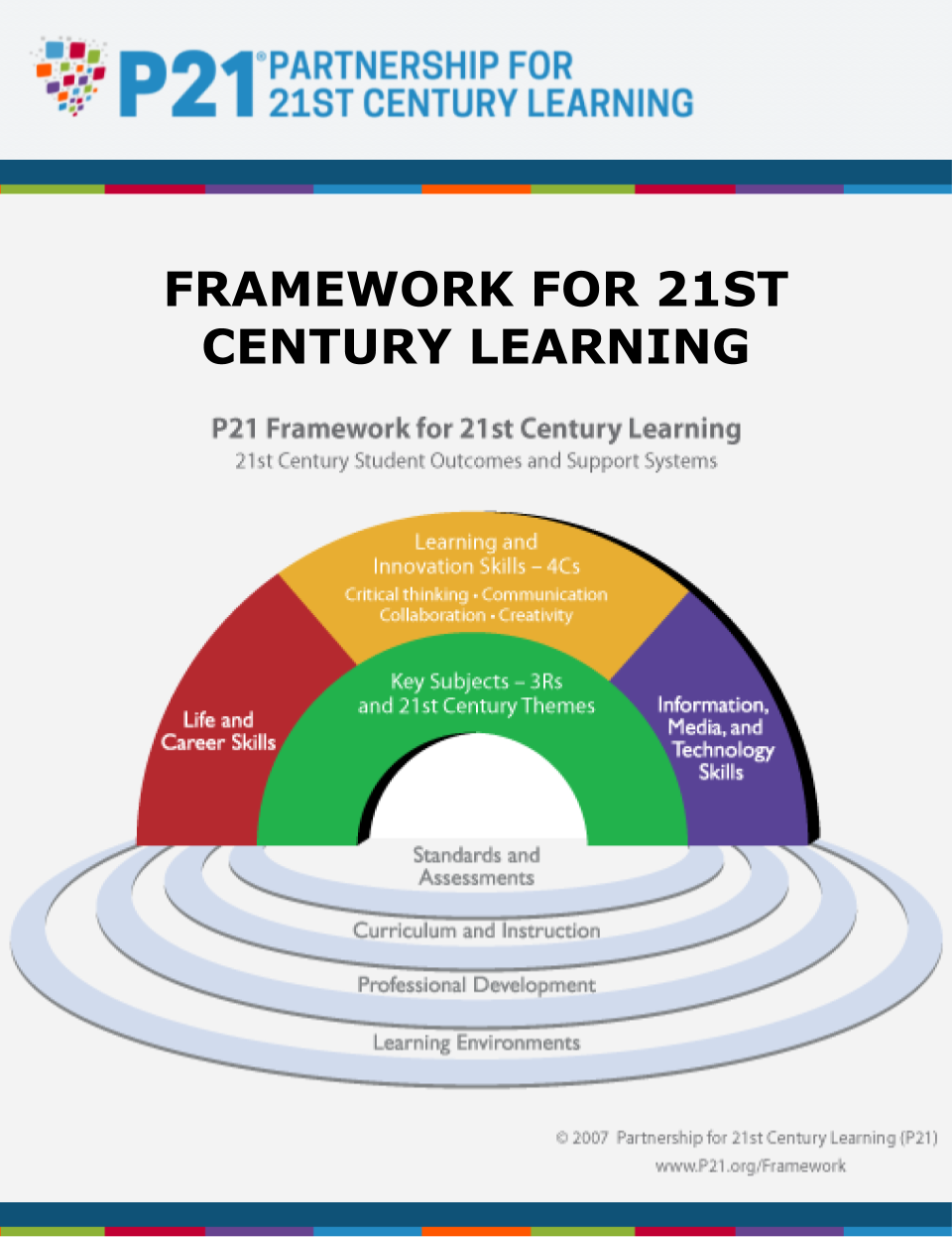 P21 S Framework For 21st Century Learning Was Developed With Input From Teachers Education Expert 21st Century Learning 21st Century Skills Learning Framework