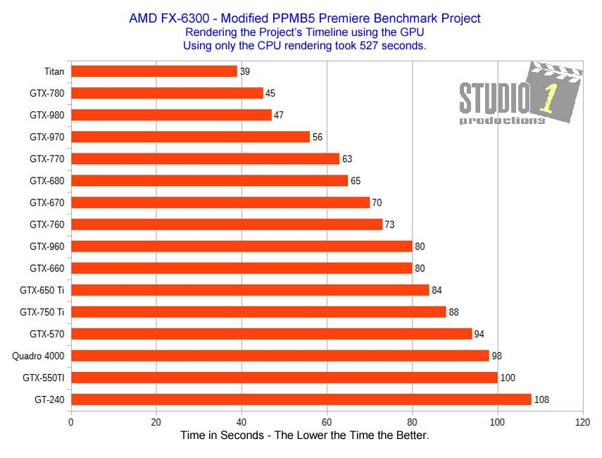 Adobe Premiere Video Cards Benchmark Project Vs A Real Premiere Project Written By David Knarr Video Card Writing Project Benchmark