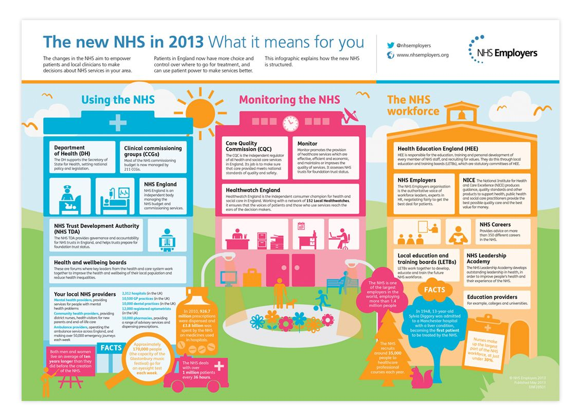 Pin on NHS and the Essex Workforce Partnership