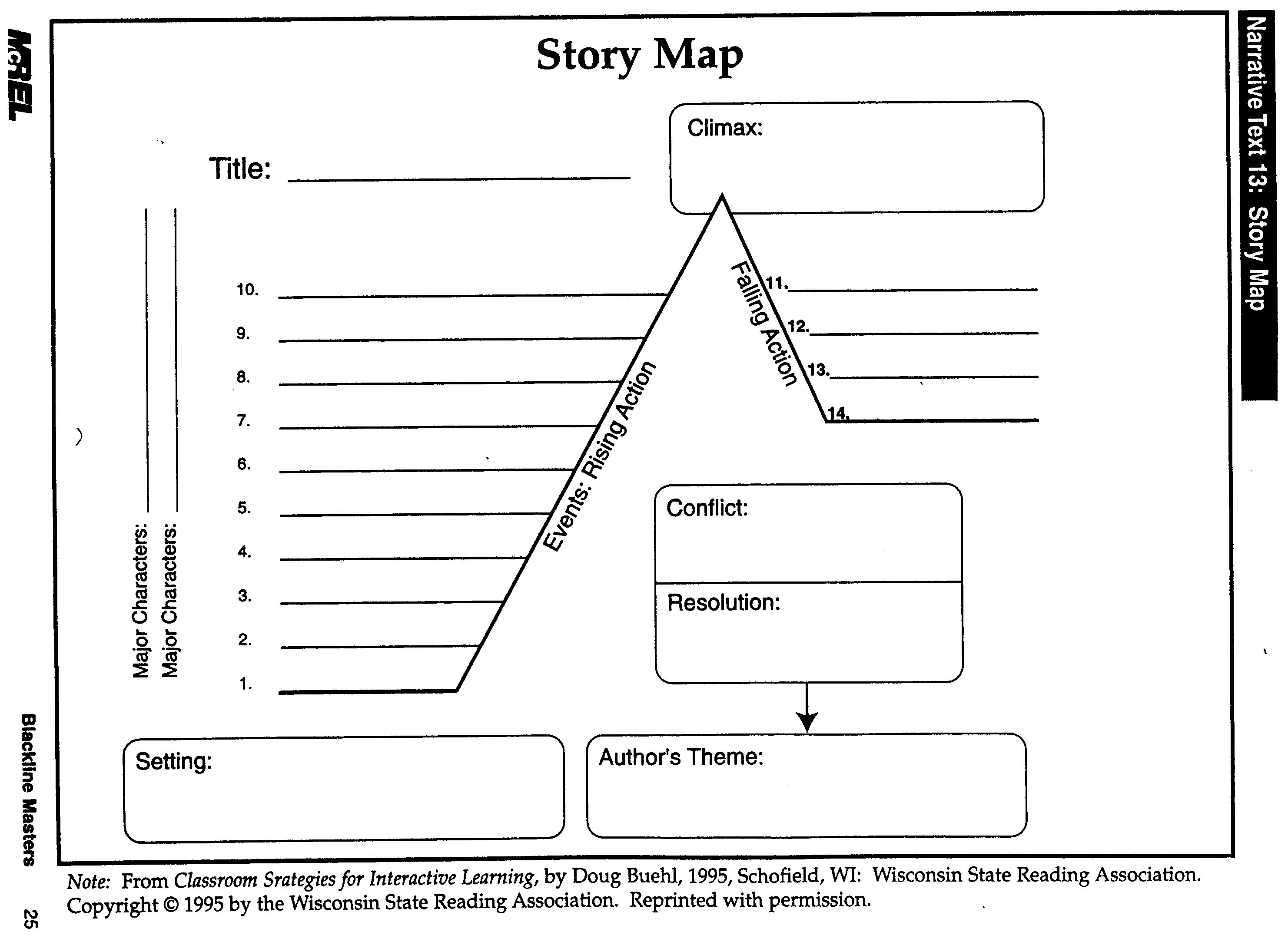 Story Map Template Graphic Organizers Middle School Language