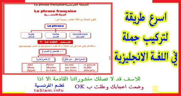اسرع طريقة لتركيب جملة مفيدة في اللغة الإنجليزية Blog Posts Blog Phrase