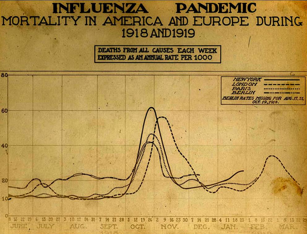Pin on 1918 Spanish Flu Epidemic