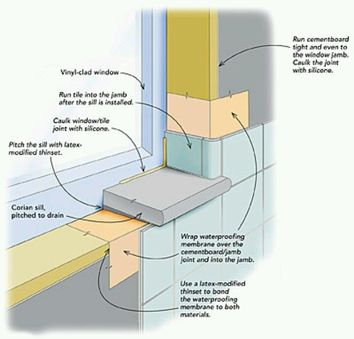 How To Quot Flash Quot A Shower Window Bathroom Windows In