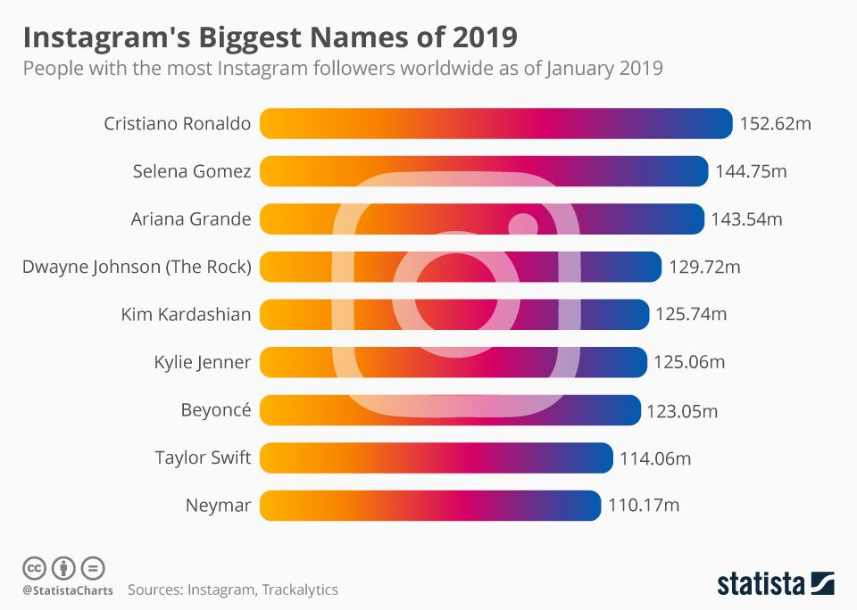 Brands Celebrities and Athletes among Instagram's most followed ...
