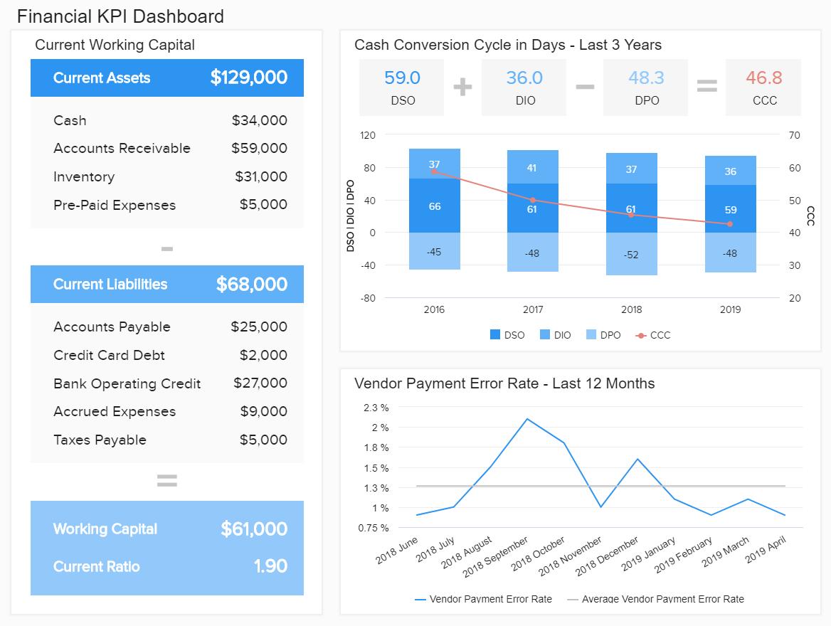 Finance Dashboard Finance Dashboard Financial Dashboards