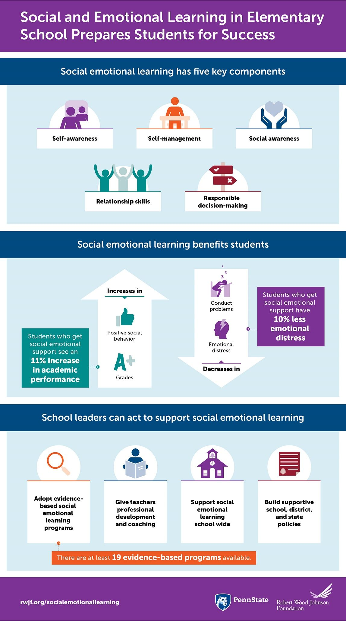 Social Emotional Learning In Elementary School Infographic E Learning Infographics Social Emotional Learning Elementary Schools Social Emotional