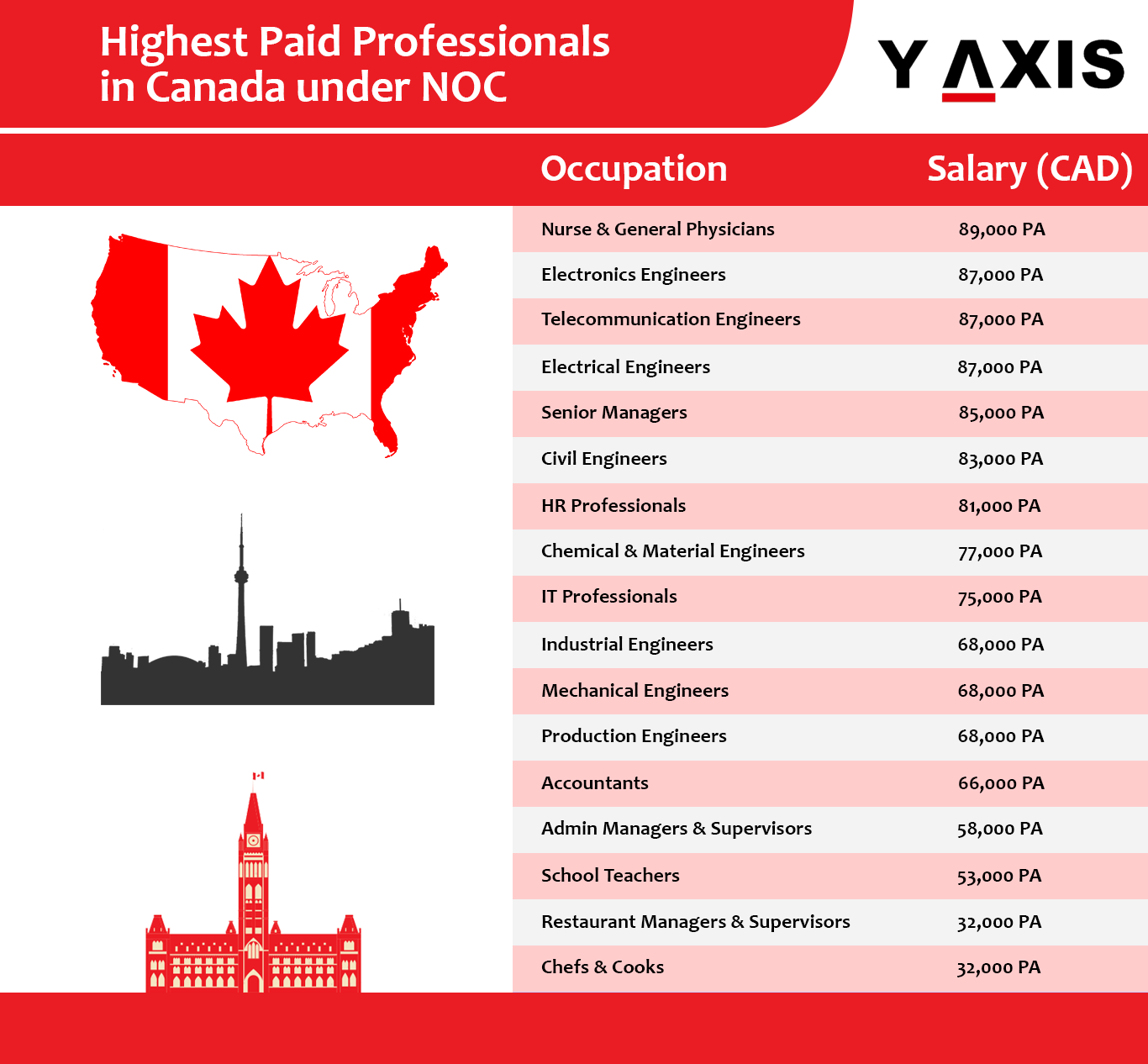 It Is Well Worth To Be Aware Of Highest Paid Professionals In Canada Under Noc 2018 And With A Regular Pay Package Canada Engineering Jobs Migrate To Canada