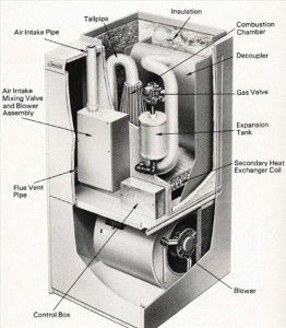 Parts And Overview For Old Gas Furnaces Gas Furnace Furnace Gas