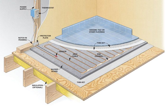 Electric Vs Hydronic Radiant Heat Systems Hydronic Radiant Heat Radiant Heat Heating Systems