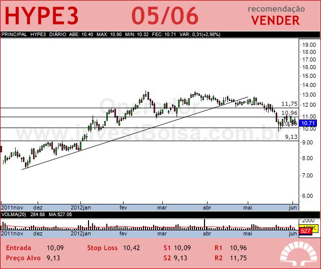 HYPERMARCAS - HYPE3 - 05/06/2012 #HYPE3 #analises #bovespa