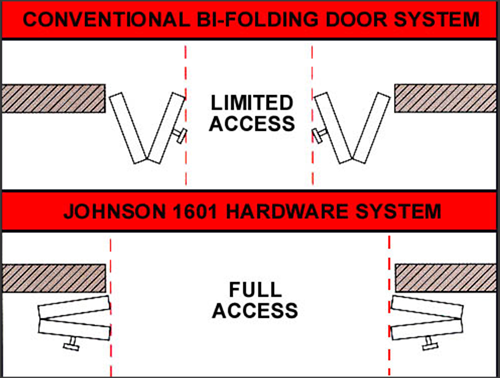 LIMITED ACCESS vs FULL ACCESS BI-FOLD DOOR HARDWARE ...