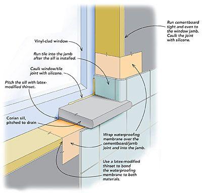 Waterproofing A Window In A Tiled Shower Bathroom Windows In Shower Window In Shower Shower Remodel