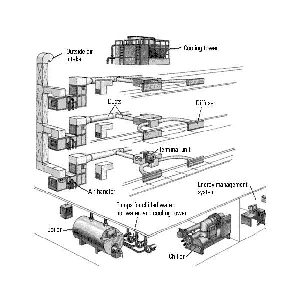 Image Result For Heating And Cooling Diagram High Rise Building