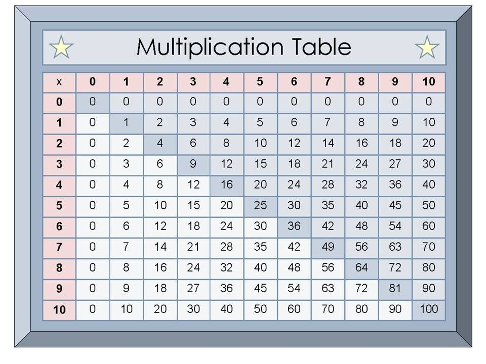 Multiplication homework help